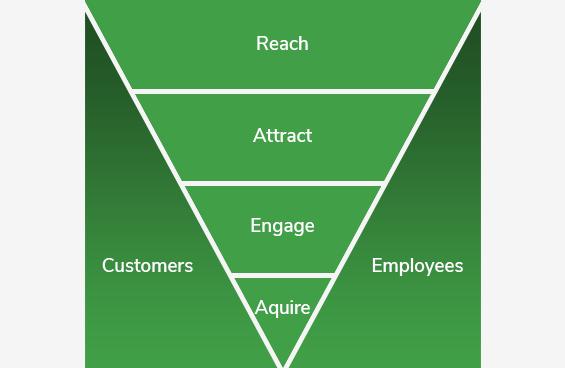 dual-funnel-diagram-customers-employees-reach-attract-engage-acquire
